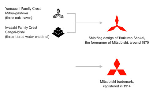origins of the mitsubishi logo | logo design love