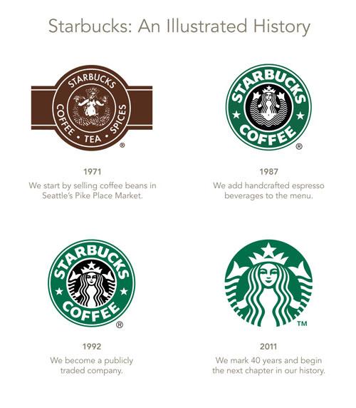 Starbucks Logo Evolution By Lippincott Logo Design Love