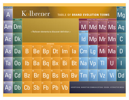periodic table of branding